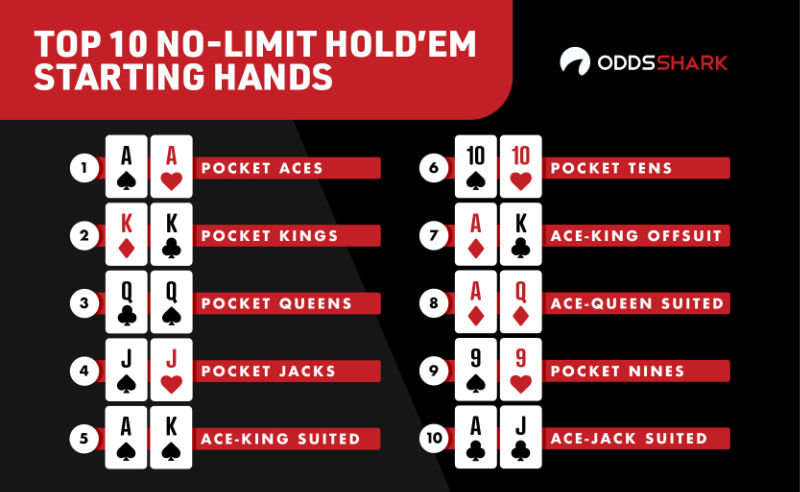 What Are The Winning Hands In Texas Holdem